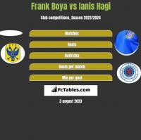 Frank Boya vs Ianis Hagi h2h player stats