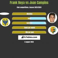 Frank Boya vs Joan Campins h2h player stats