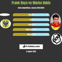 Frank Boya vs Marko Bakic h2h player stats