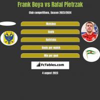 Frank Boya vs Rafal Pietrzak h2h player stats