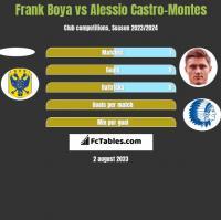 Frank Boya vs Alessio Castro-Montes h2h player stats