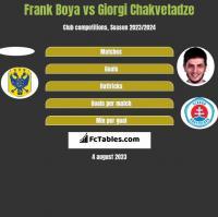 Frank Boya vs Giorgi Chakvetadze h2h player stats