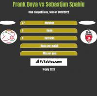 Frank Boya vs Sebastjan Spahiu h2h player stats