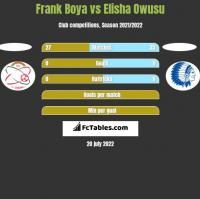 Frank Boya vs Elisha Owusu h2h player stats