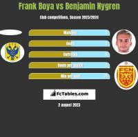 Frank Boya vs Benjamin Nygren h2h player stats