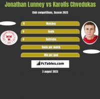 Jonathan Lunney vs Karolis Chvedukas h2h player stats