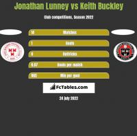 Jonathan Lunney vs Keith Buckley h2h player stats