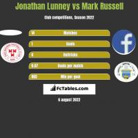 Jonathan Lunney vs Mark Russell h2h player stats