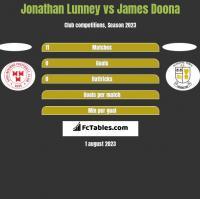 Jonathan Lunney vs James Doona h2h player stats