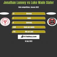 Jonathan Lunney vs Luke Wade Slater h2h player stats