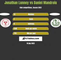 Jonathan Lunney vs Daniel Mandroiu h2h player stats