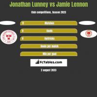 Jonathan Lunney vs Jamie Lennon h2h player stats