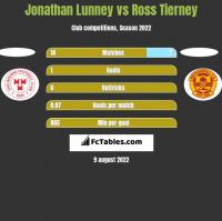 Jonathan Lunney vs Ross Tierney h2h player stats