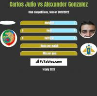 Carlos Julio vs Alexander Gonzalez h2h player stats