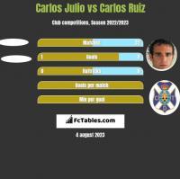 Carlos Julio vs Carlos Ruiz h2h player stats