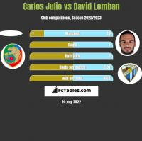 Carlos Julio vs David Lomban h2h player stats