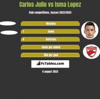 Carlos Julio vs Isma Lopez h2h player stats