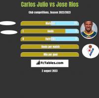 Carlos Julio vs Jose Rios h2h player stats