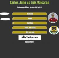 Carlos Julio vs Luis Valcarce h2h player stats