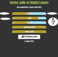 Carlos Julio vs Daniel Lasure h2h player stats