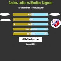 Carlos Julio vs Modibo Sagnan h2h player stats