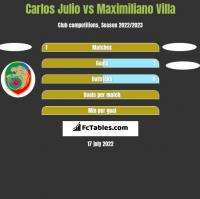 Carlos Julio vs Maximiliano Villa h2h player stats