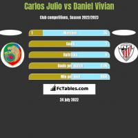 Carlos Julio vs Daniel Vivian h2h player stats