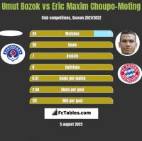 Umut Bozok vs Eric Maxim Choupo-Moting h2h player stats