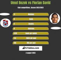 Umut Bozok vs Florian David h2h player stats