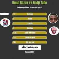 Umut Bozok vs Gadji Tallo h2h player stats