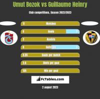 Umut Bozok vs Guillaume Heinry h2h player stats