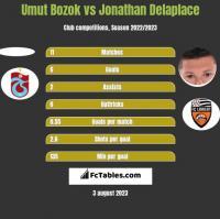 Umut Bozok vs Jonathan Delaplace h2h player stats