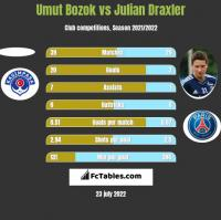 Umut Bozok vs Julian Draxler h2h player stats