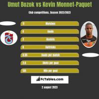 Umut Bozok vs Kevin Monnet-Paquet h2h player stats