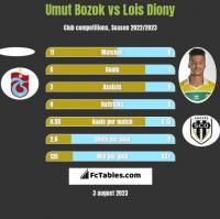 Umut Bozok vs Lois Diony h2h player stats