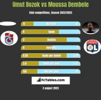 Umut Bozok vs Moussa Dembele h2h player stats