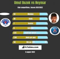 Umut Bozok vs Neymar h2h player stats