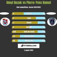 Umut Bozok vs Pierre-Yves Hamel h2h player stats