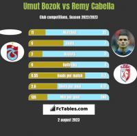 Umut Bozok vs Remy Cabella h2h player stats