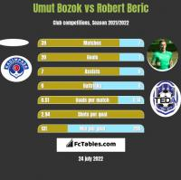 Umut Bozok vs Robert Beric h2h player stats