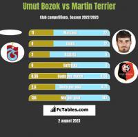 Umut Bozok vs Martin Terrier h2h player stats