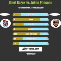 Umut Bozok vs Julien Ponceau h2h player stats