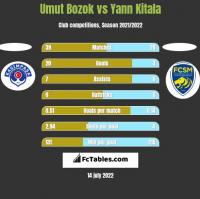 Umut Bozok vs Yann Kitala h2h player stats