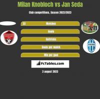 Milan Knobloch vs Jan Seda h2h player stats