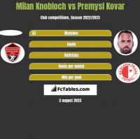 Milan Knobloch vs Premysl Kovar h2h player stats
