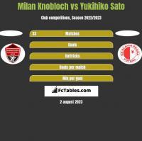 Milan Knobloch vs Yukihiko Sato h2h player stats