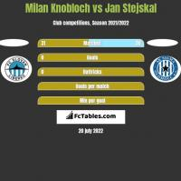 Milan Knobloch vs Jan Stejskal h2h player stats