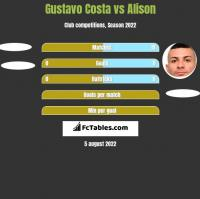 Gustavo Costa vs Alison h2h player stats