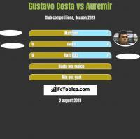 Gustavo Costa vs Auremir h2h player stats