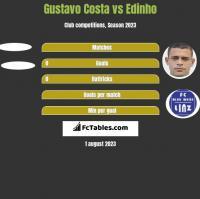 Gustavo Costa vs Edinho h2h player stats